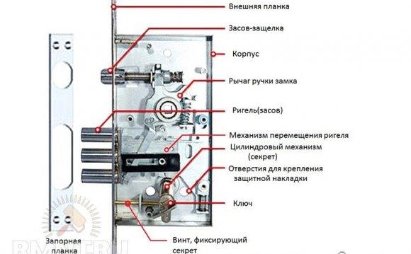 Общее устройство механического