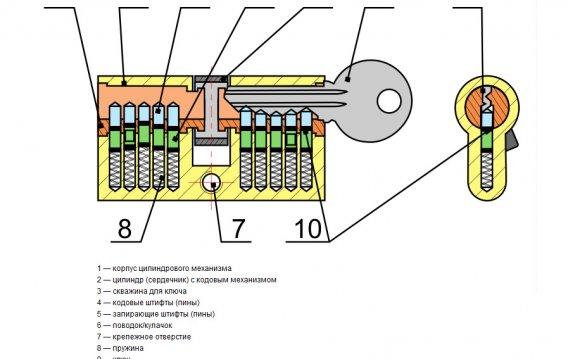 Схема конструкции цилиндрового