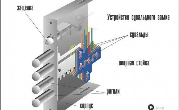 Конструкция и устройство