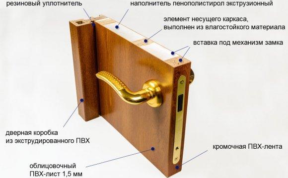 Железные двери в чертаново